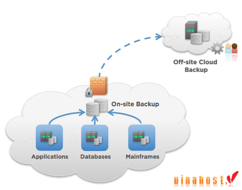 vinahost-vps-cloud-backup-advantages-and-disadvantages-3
